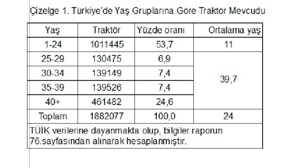 Çizelge 1. Türkiye'de Yaş Gruplarına Göre Traktör Mevcudu